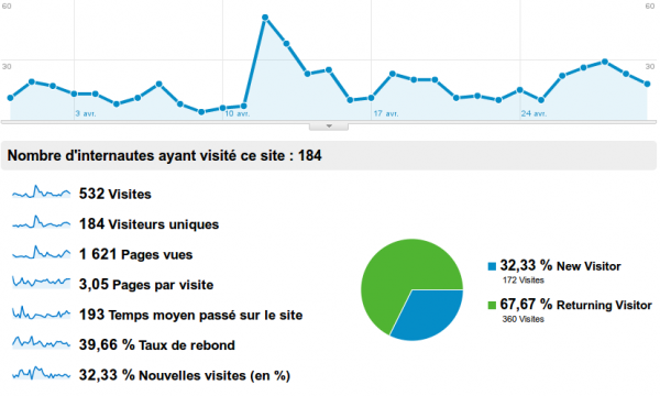 Stats Avril 2011