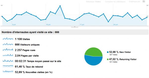analyticsjuillet2011
