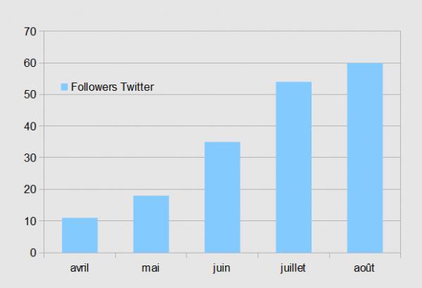 Twitteraout2011